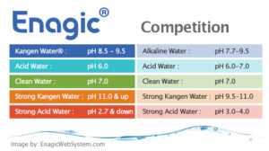 Enagic Kangen Water Machine Comparison